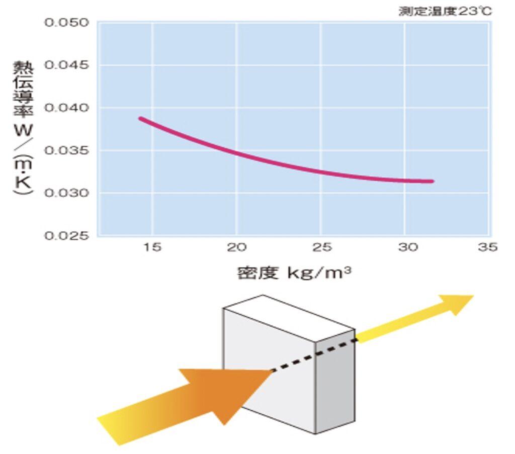 発泡スチロールの熱伝導率